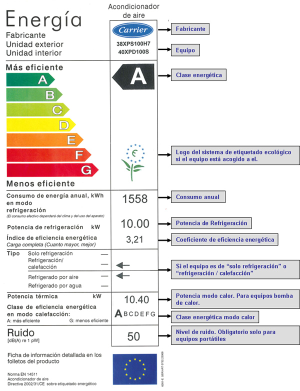 Explicación etiqueta energética