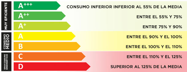 Valores sobre la eficiencia energética
