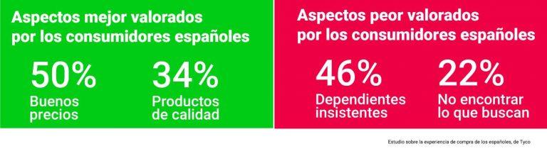 Según el Estudio sobre la experiencia de compra de los españoles, realizado por Tyco (empresa de seguridad y rendimiento para el retail), los buenos precios y los productos de calidad son los aspectos más valorados por los compradores españoles.