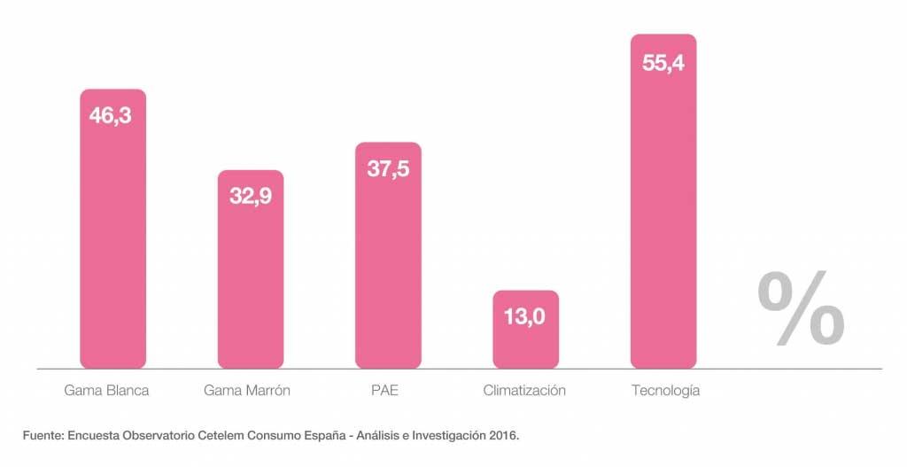 MÁS DEL 40% DE LOS ESPAÑOLES PIENSAN COMPRAR ELECTRODOMÉSTICOS O TECNOLOGÍA EN 2017