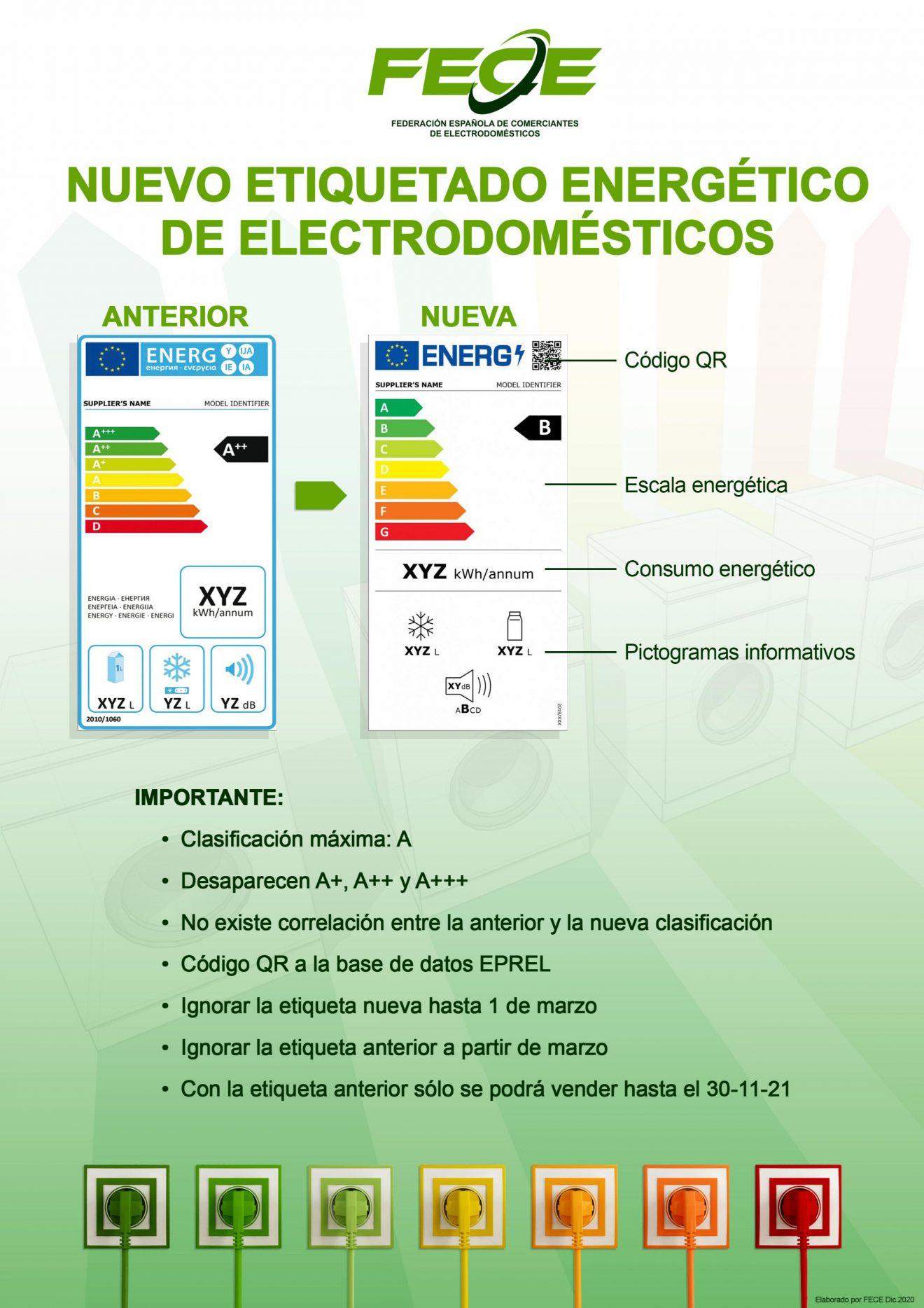 Cartel Etiqueta energética