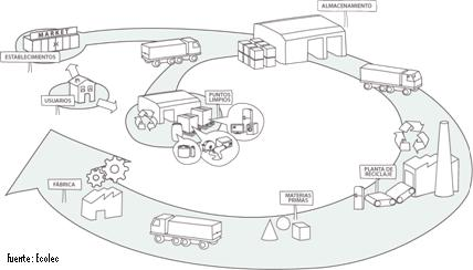 trazabilidad-reciclaje