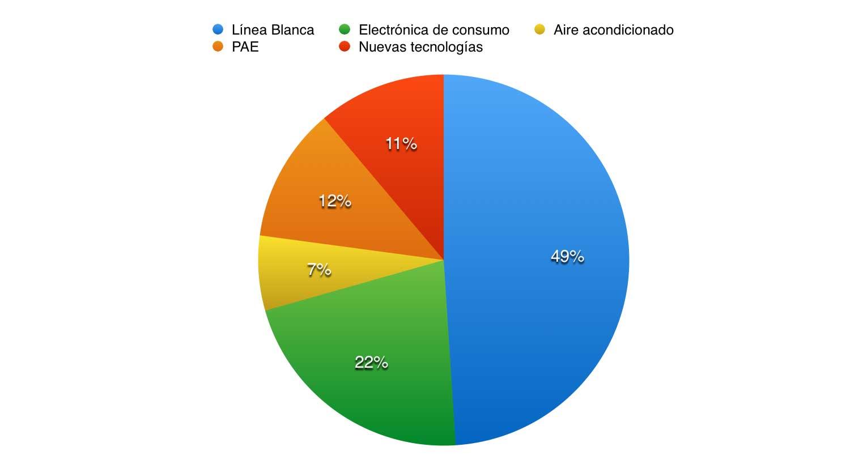 las 6.000 tiendas asociadas a FECE facturan más de 1.200 millones de euros