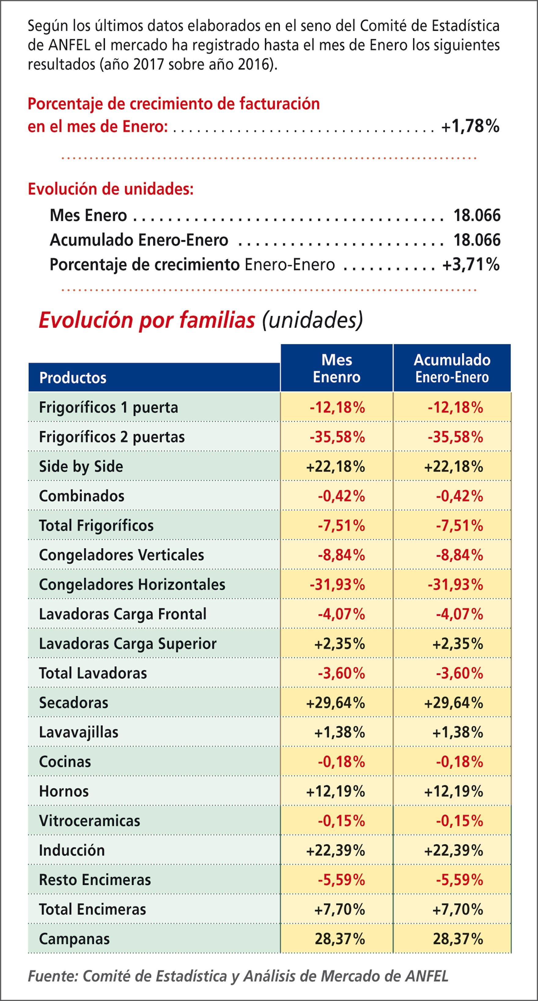 La venta de electrodomésticos en España arranca 2017 con fuerza
